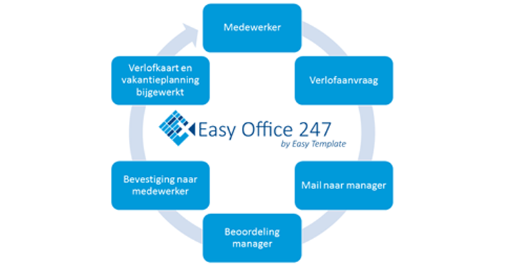 Easy Office 247 Procesflow