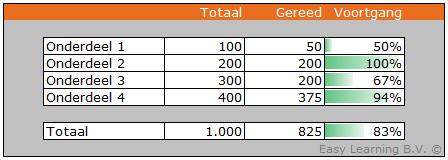 Voortgangsbalk in Excel